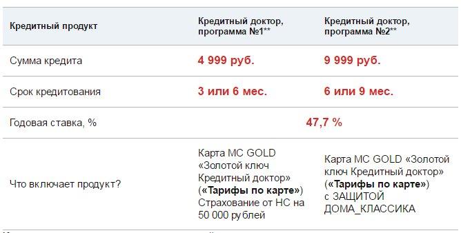 kreditniy_doctor
