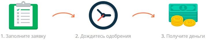Новый закон о микрозаймах от 29.03.2016
